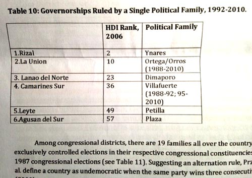 Cast of Clans: From Aguinaldo to Aquino, dynasties rule